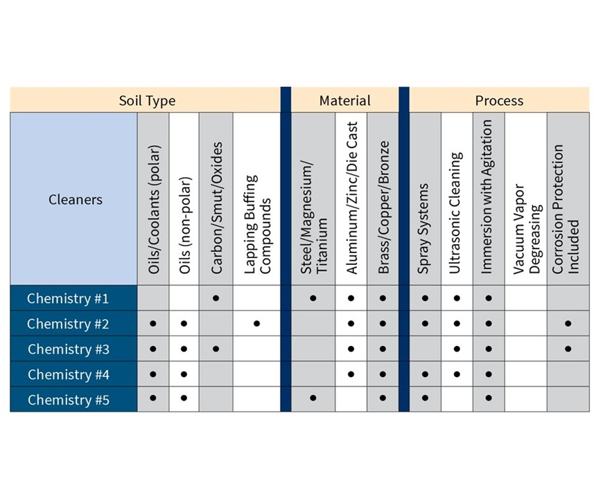 A chart shows the best type of chemistry for an application.
