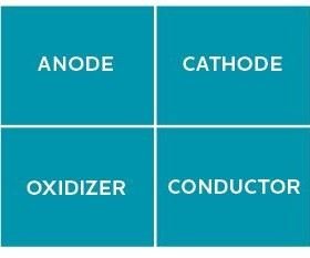 The Corrosion Square chart