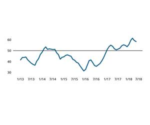 Business Index Growth Moves Higher in May