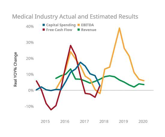 Medical industry revenues and earnings