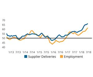 Business Index Produces Another Choppy Reading