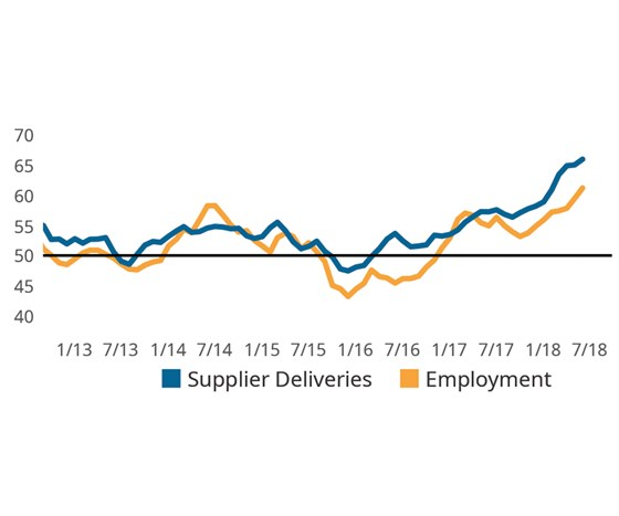 supplier deliveries and employment now predominant index drivers