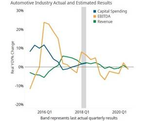 Automotive Industry Growth is Unpredictable