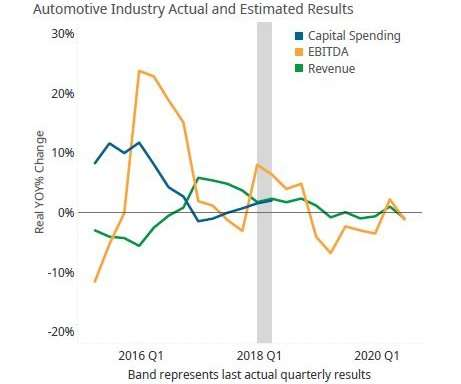 line chart of auto industry's actual and estimated results