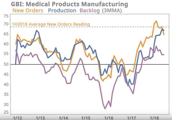 Chart: GBI Medical Products Manufacturing