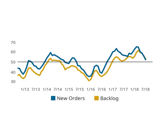 July new orders and backlogs line chart