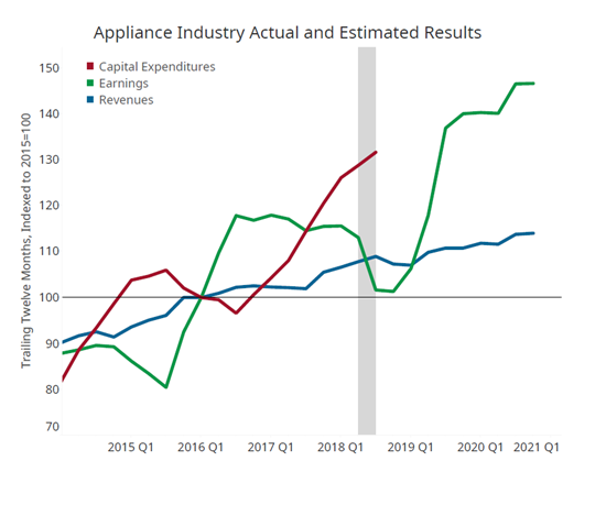 Appliance industry actual and estimated results