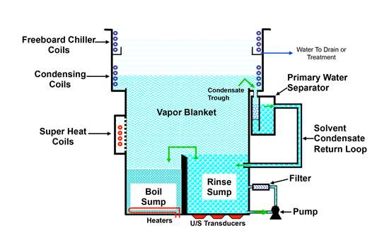 vapor degreasing chart shows how this technology works