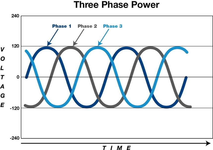 Figure of current through coil