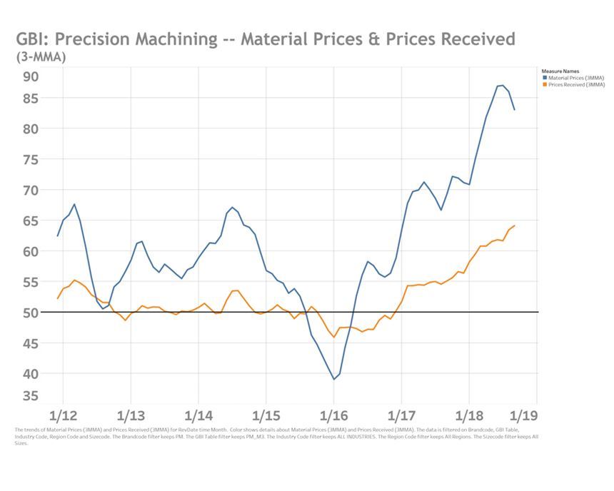 Material Prices and Prices Received chart