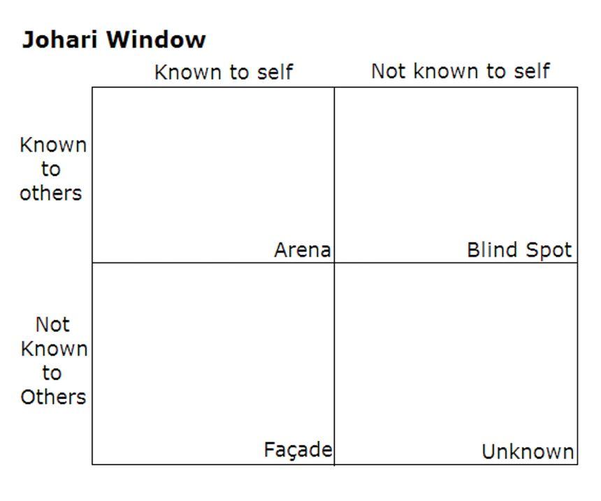 Johari Window chart