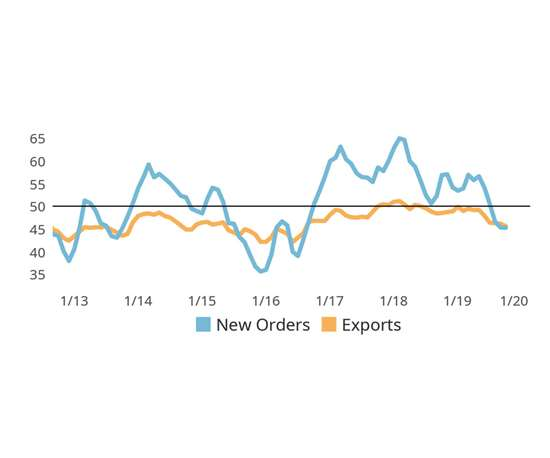 chart shows October Domestic Orders Contract Faster Than Exports