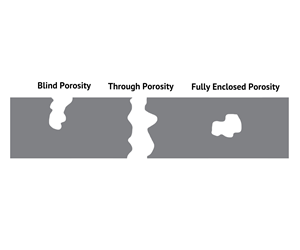 Casting with blind, through and fully enclosed porosity