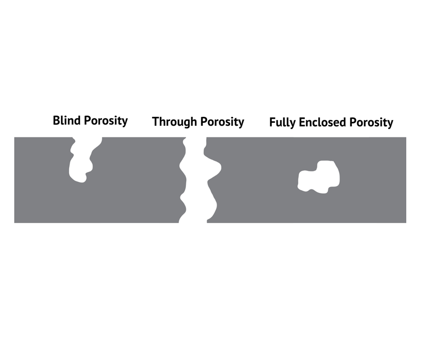 Part diagram showing blind, through and fully enclosed porosity