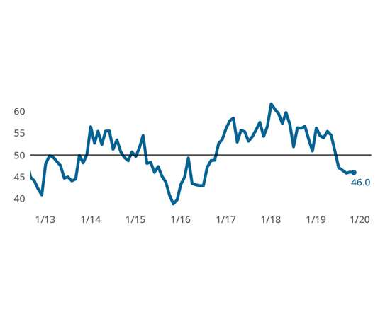November 2019 Precision Machining Index chart