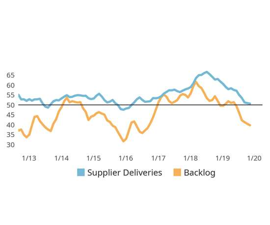 Contracting Backlogs Leads the Index Lower chart