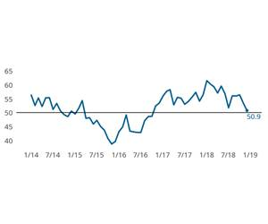 PMI Decelerates During Final Weeks of 2018