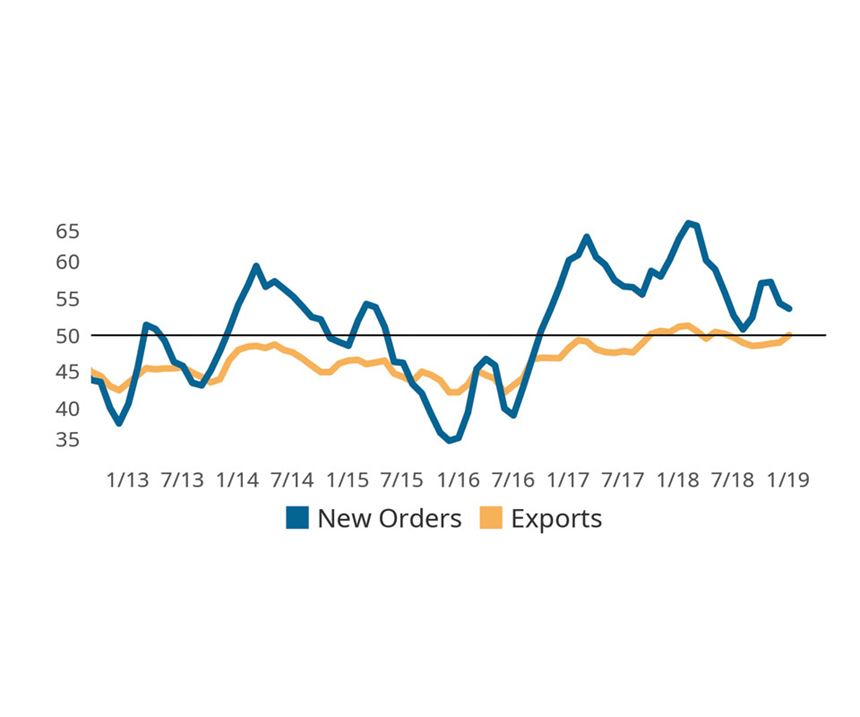 Index Sees Strong New Year Start on Expanding New Orders and Exports