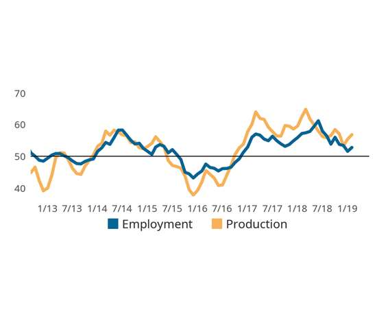 Employment growth suggestion 2019 business optimism chart