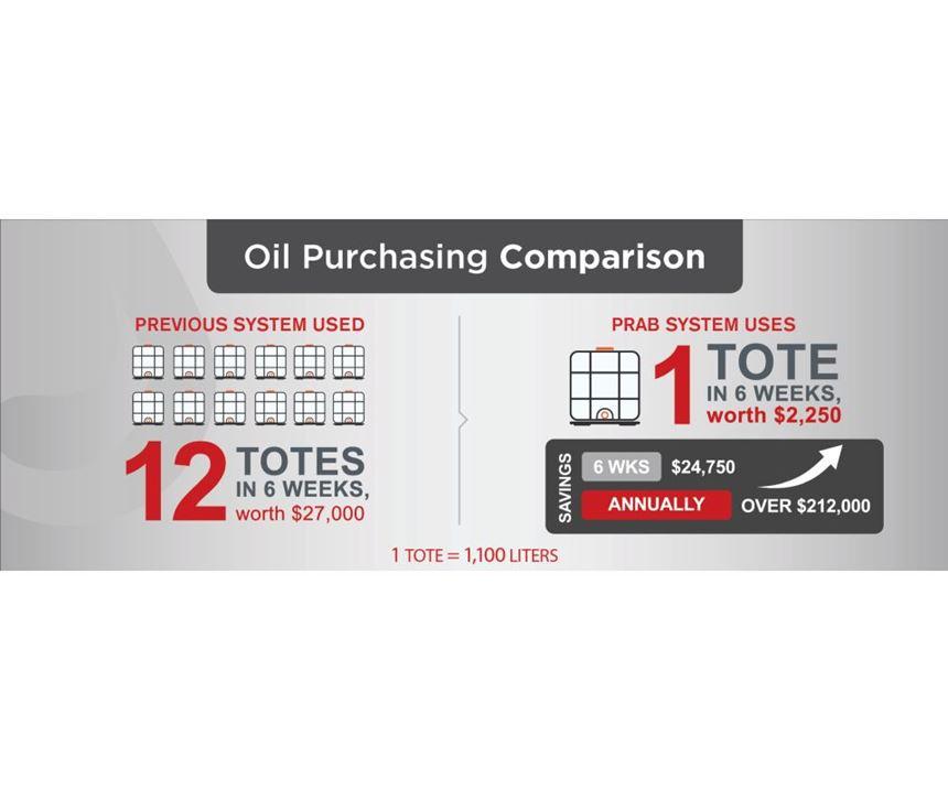 Oil Purchasing Comparison