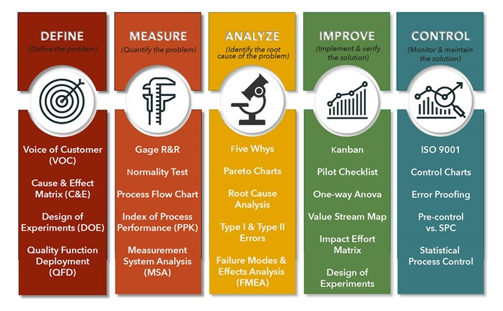 Chart explaining the DMAIC (define, measure, analyze, improve, control) methodology