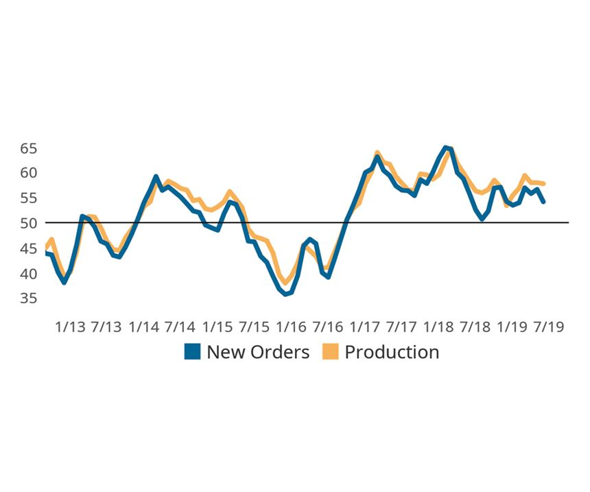 Manufacturers Direct Production Activity Towards Reducing Backlogs chart