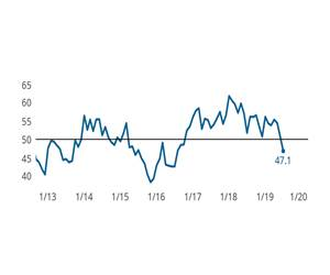 Employment and Supplier Deliveries Lead PMI
