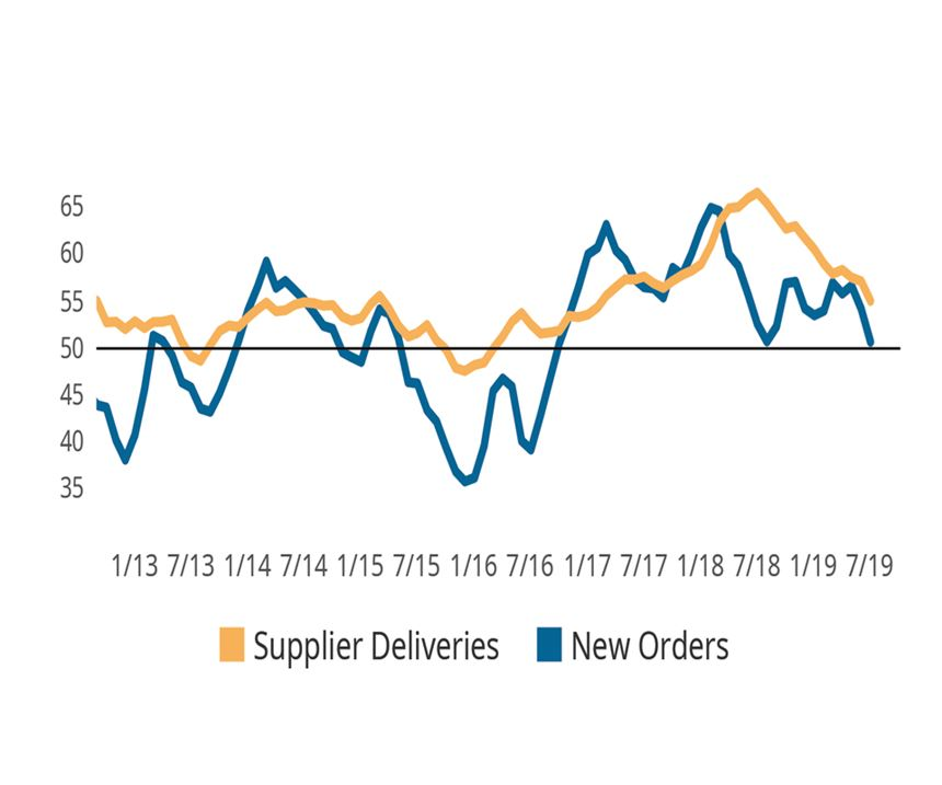new orders chart