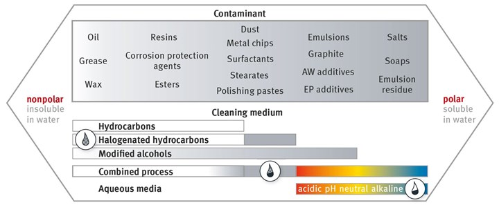 nonpolar and polar contaminants chart