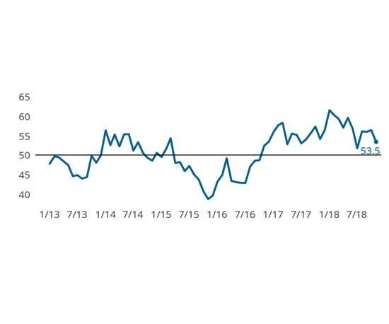 precision machining index line graph