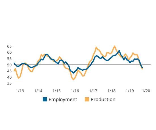 chart shows employment activity contracting faster than historically expected
