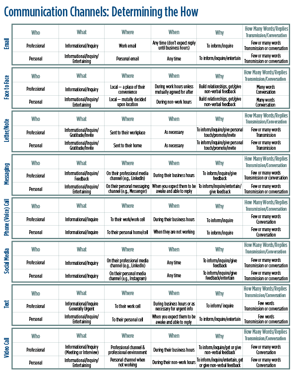 Communication channels chart