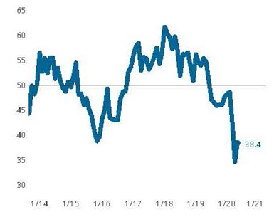 The Precision Machining Index moved modestly higher in May. Higher readings for new orders, production, exports, backlogs and exports (along with a decline in the supplier deliveries reading) were welcomed news as they indicate the first signs of a turn toward more typical business conditions.