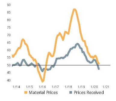 Machinists reported an increase in the cost of input goods from upstream suppliers while also reporting weakening pricing power for their own products. The combination of these events is almost assured to reduce profitability for the machining industry.