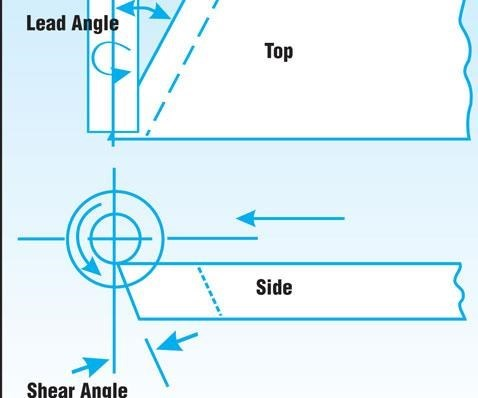 Shear and Lead Angles