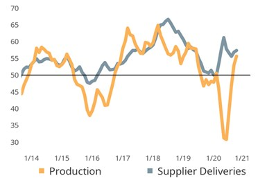 Slowing Deliveries May Hamper Production Through Year End: Lengthening delivery times due to the current surge in shipping demand may be causing an inflated supplier delivery reading. Overwhelming demand on shippers may delay deliveries and stymie production activity in the short term.