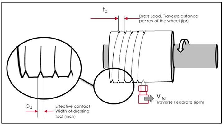 dressing lead diagram