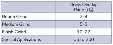 table shows guidelines for selecting an overlap ratio