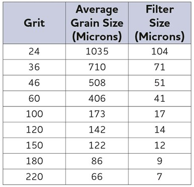table shows grit size versus filter size