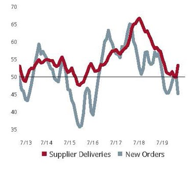 Supplier Deliveries Lengthen While New Orders Fall To All-Time Low: Survey respondents reported a steep contraction among most elements of business activity. The reading for supplier deliveries is designed to increase when supplier deliveries slow under the assumption that suppliers are experiencing higher backlogs and need longer to get parts to manufacturers. In the current situation, it is COVID-19's disruption to the world's supply chains that is causing longer delivery times.