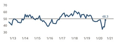 Index Moves Markedly Higher After Falters in Second Quarter