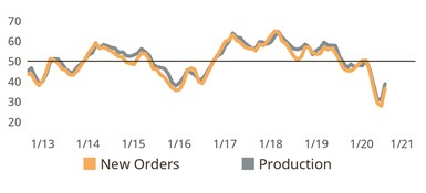 New Orders, Production Report Significantly Improved Monthly Readings: After weighing down the Precision Machining Index in recent months, new orders and production activity readings both advanced strongly, sending the Index higher in July.