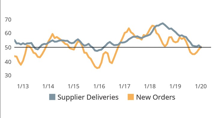 New Orders and Production Improve in 2020
