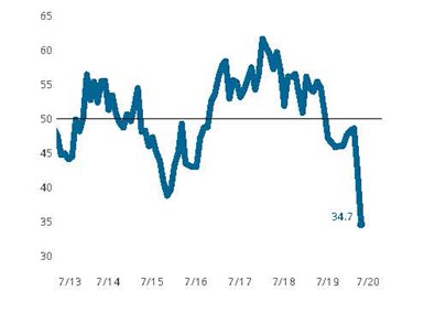Precision Machining Index: April experienced an extension of the initial COVID-19 contraction reported in March. Efforts to slow the spread of COVID-19 have resulted in a reduction of business activity that is without equal in the history of the Business Index.