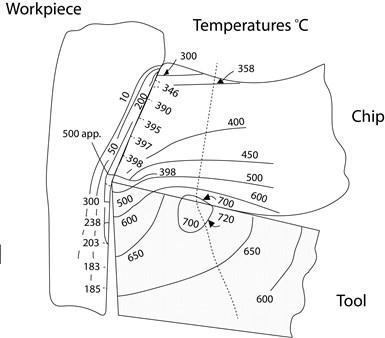 diagram shows temperatures in Celsius of heat generated