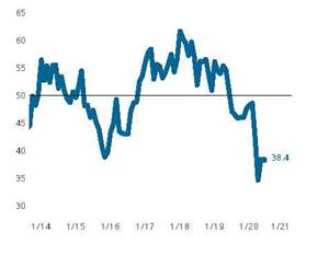 Production Machining Index Remains Unchanged from May