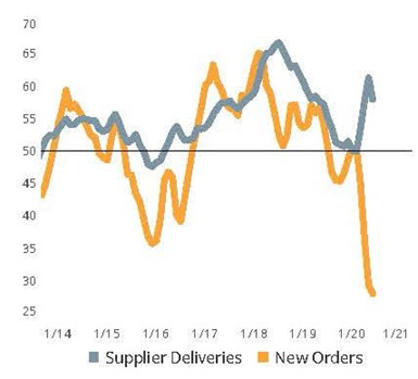 Index registers higher new orders and production readings and quickening supplier deliveries  Despite no change in the overall Precision Machining Index reading for June, new orders and production reported slowing declines and supplier delivery readings quickened.  All of these changes should be considered welcomed news for the industry.