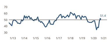 Index Gains 3 Points to Register First Expansionary Reading Since COVID-19