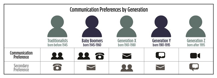 chart shows communication preferences by generation