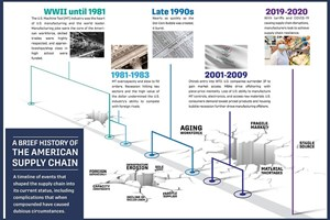 IMTS Creates Resource for Rebuilding Industry Supply Chain